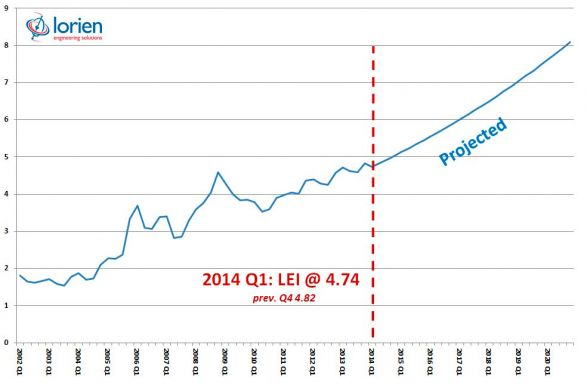 Lorien Energy Index results, Q1 2014