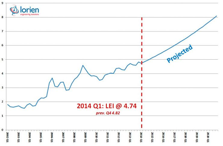 Lorien Energy Index Q1 2014